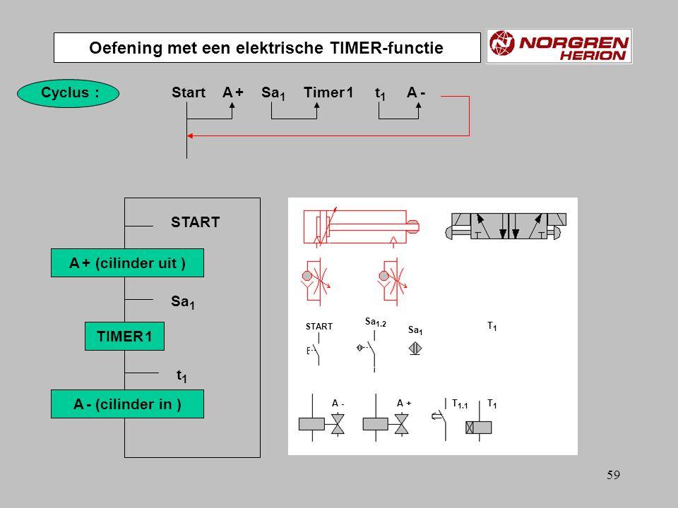 58 STARTSa 1 TIMER Cil. A Plaats van de eindschakelaar Sa 1 Toepassing van een TIMER-functie