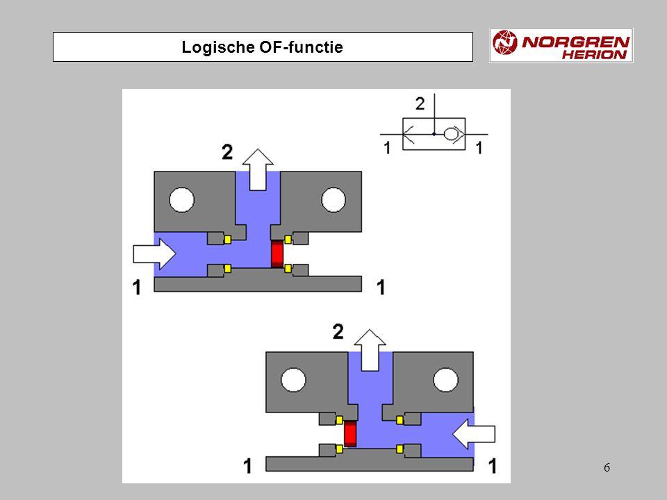 76 Hulphandbediening Monostabiel 5/2 ventiel Elektropneumatische bediening Dubbelwerkende cilinder bestuurd door monostaniel 5/2 ventiel Dubbelwerkende cilinder met buffers Snelheidsregelventiel Sa 0 Sa 1