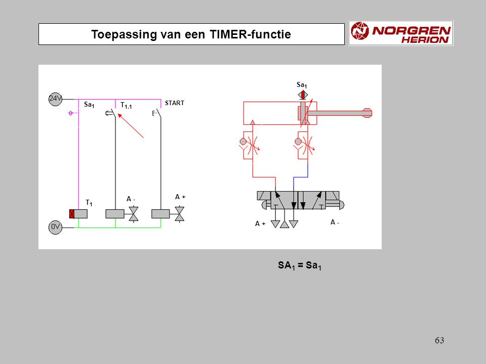 62 Toepassing van een TIMER-functie SA 1 = Sa 1 A +A + A - T 1.1 T1T1 START Sa 1 A +A + A -