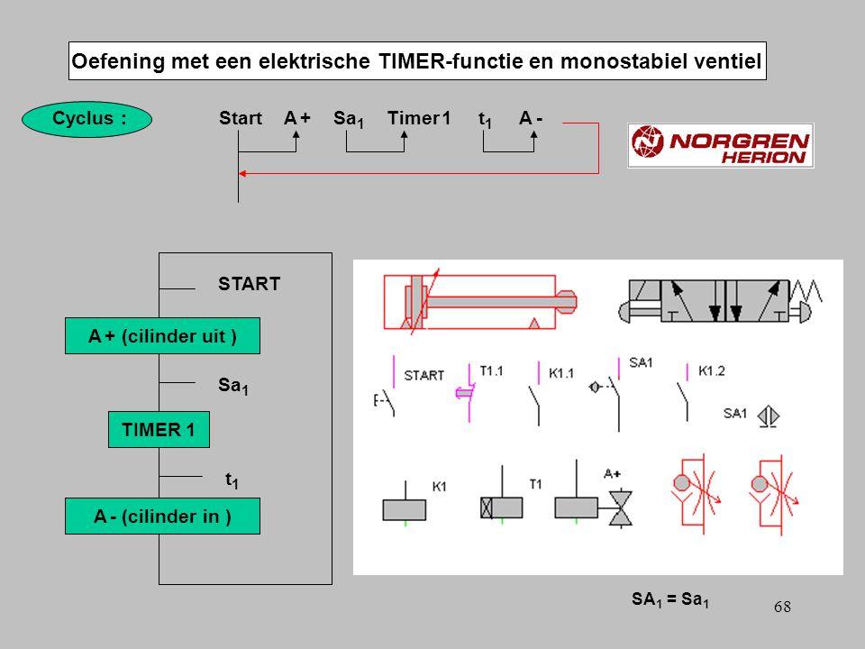 67 3/2 ventiel 5/2 3/2 ventiel Volume Toepassing van een TIMER-functie