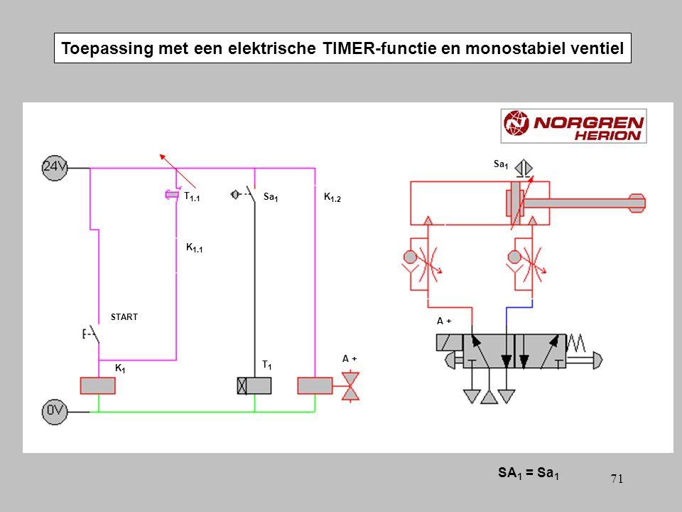 70 Toepassing met een elektrische TIMER-functie en monostabiel ventiel SA 1 = Sa 1 A +A + T 1.1 T1T1 START Sa 1 A +A + K1K1 K 1.2 K 1.1
