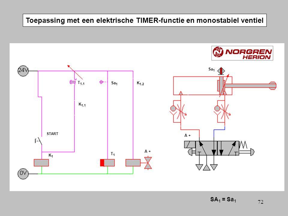 71 Toepassing met een elektrische TIMER-functie en monostabiel ventiel SA 1 = Sa 1 A +A + T 1.1 T1T1 START Sa 1 A +A + K1K1 K 1.2 K 1.1