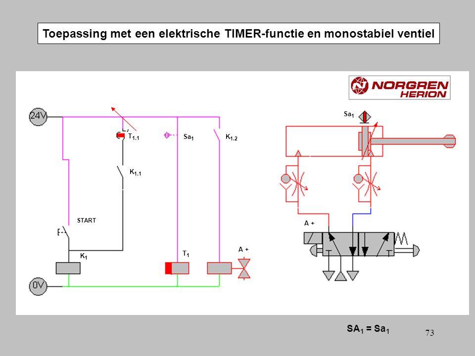 72 Toepassing met een elektrische TIMER-functie en monostabiel ventiel SA 1 = Sa 1 A +A + T 1.1 T1T1 START Sa 1 A +A + K1K1 K 1.2 K 1.1