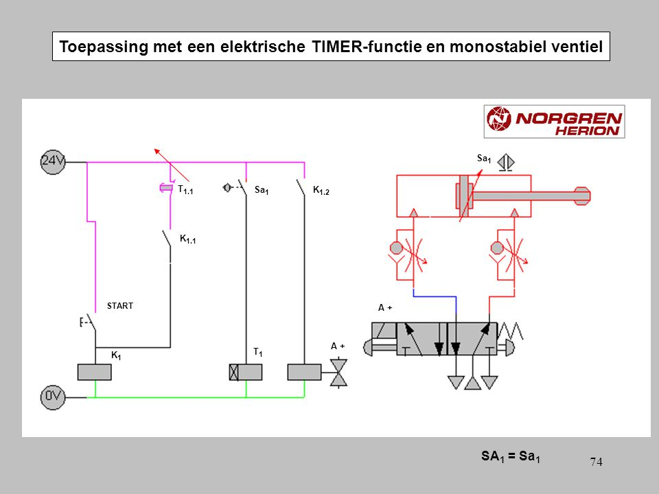 73 Toepassing met een elektrische TIMER-functie en monostabiel ventiel SA 1 = Sa 1 A +A + T 1.1 T1T1 START Sa 1 A +A + K1K1 K 1.2 K 1.1