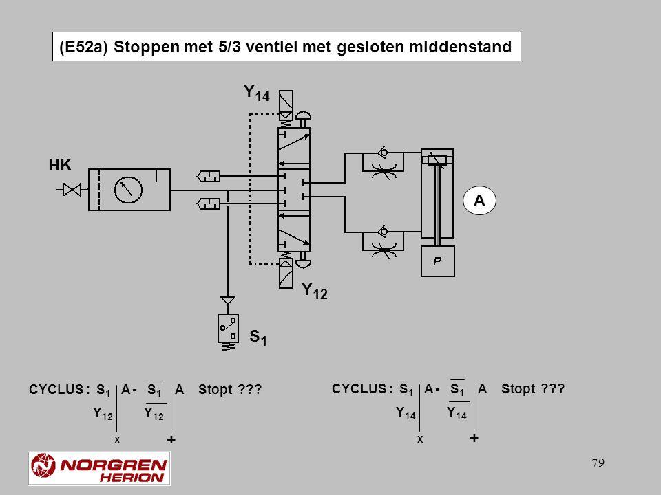 78 S1 Y14 Y12 V1 V2 HK A (E51) Stoppen met 5/3 ventiel met open middenstand Y 12 Y 14 V1V1 V2V2 S1S1 W1W1