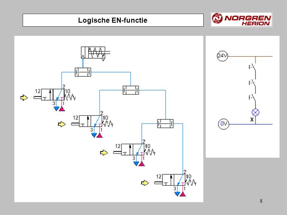 108 ACTIE …. A + …… B + enz Schuifvoorwaarde …Sc 0 ….Sa 1 Resetsignaal Back GRAFCET technologie