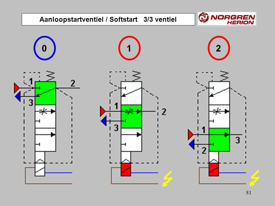 80 HK ZS S1S1 Y 12 Y 14 A Sa 0 Sa 1 NOODSTOP SOFT START Snelontluchting Volle doorlaat Geregelde beluchting (E54) Noodstop bij horizontale cilinders