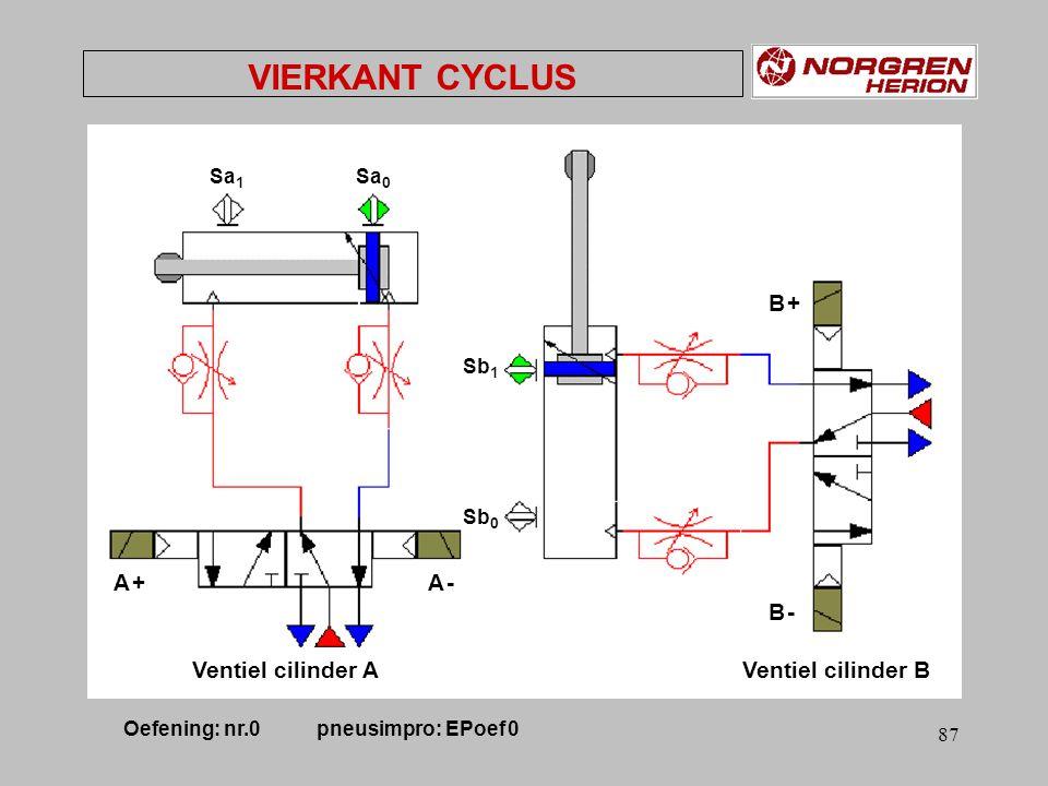 86 VIERKANT CYCLUS grafcet A -A - A +A + B +B + B -B - Start & Sa 0 Sa 1 Sb 1 Sb 0 Oefening: nr.0 pneusimpro: EPoef 0