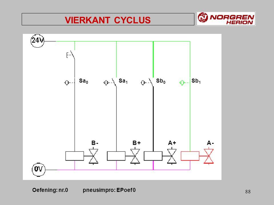 87 VIERKANT CYCLUS Sa 1 Sa 0 Sb 1 Sb 0 A +A +A -A - B +B + B -B - Ventiel cilinder BVentiel cilinder A Oefening: nr.0 pneusimpro: EPoef 0