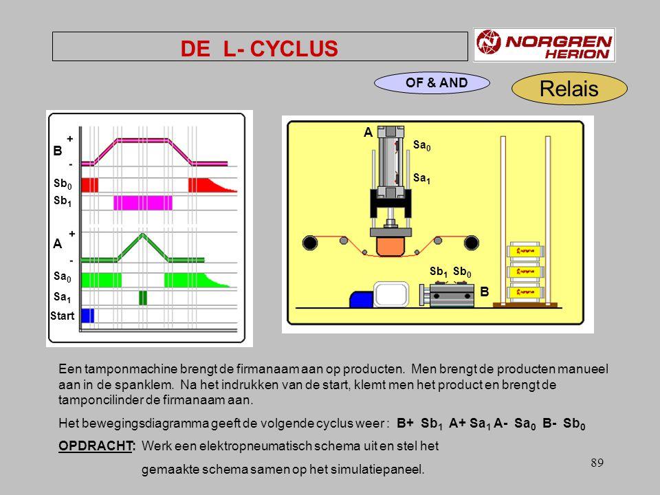 88 VIERKANT CYCLUS Sa 0 Sa 1 Sb 0 Sb 1 B - B + A + A - Oefening: nr.0 pneusimpro: EPoef 0