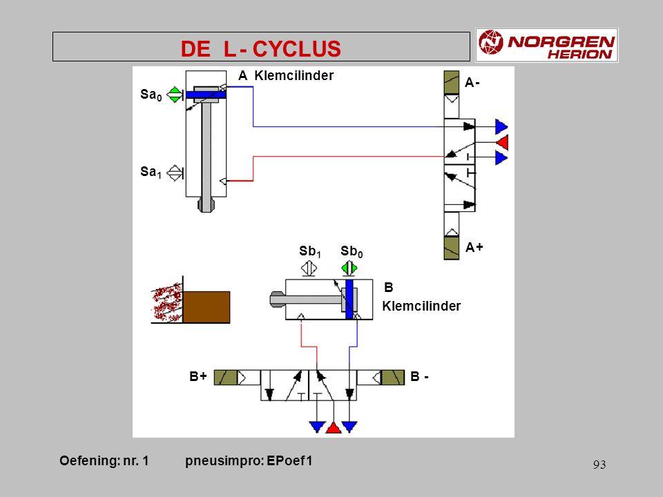 92 Sb 0 Sb 1 A Sa 0 Sa 1 B Start HLPgeh. DE L - CYCLUS Oefening: nr. 1 pneusimpro: EPoef 1