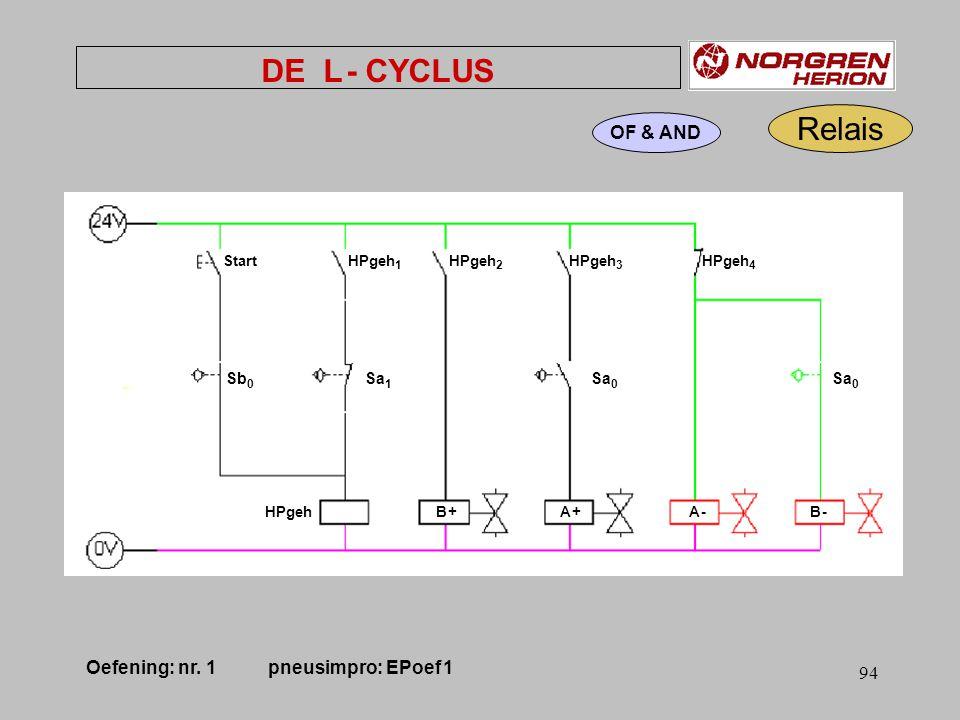 93 DE L - CYCLUS Sb 1 Sb 0 Sa 1 Sa 0 B + B - A -A - A +A + Klemcilinder B A Klemcilinder Oefening: nr.