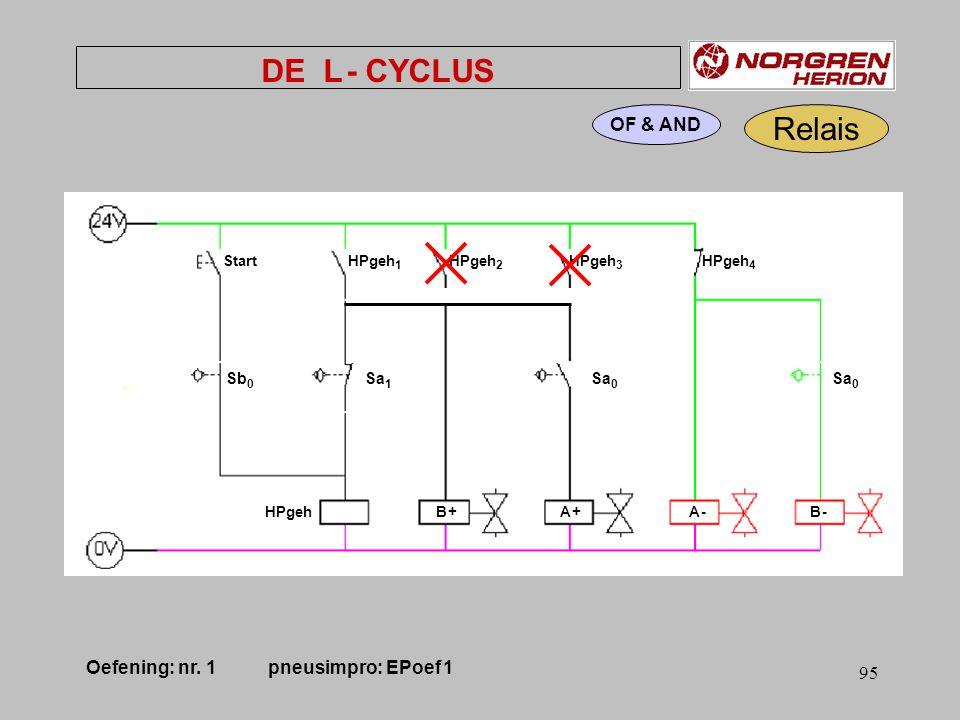 94 Relais OF & AND DE L - CYCLUS Sa 0 Sb 0 Sa 1 Sa 0 Start HPgeh 1 HPgeh 2 HPgeh 3 HPgeh 4 HPgeh B + A + A - B - Oefening: nr.