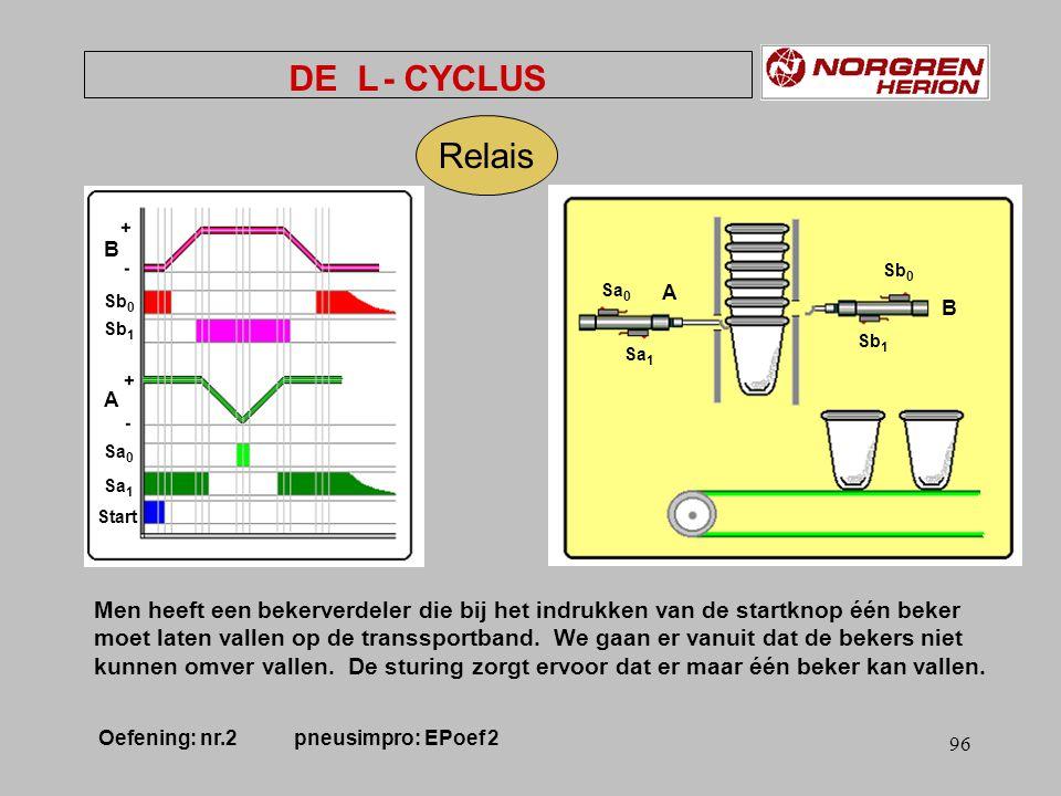 95 Relais OF & AND DE L - CYCLUS Sa 0 Sb 0 Sa 1 Sa 0 Start HPgeh 1 HPgeh 2 HPgeh 3 HPgeh 4 HPgeh B + A + A - B - Oefening: nr.
