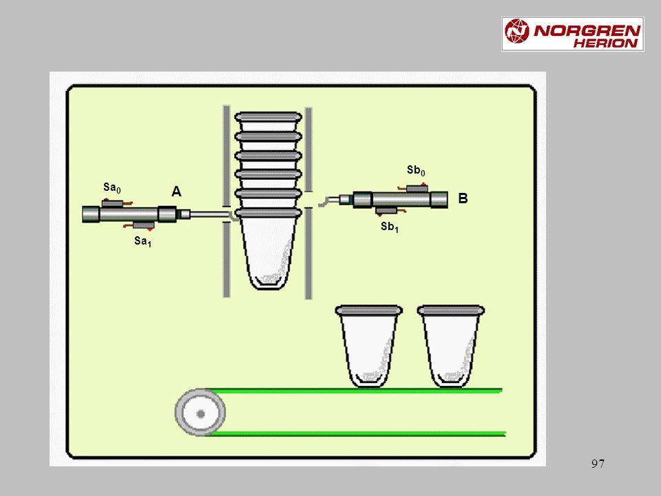 96 Oefening: nr.2 pneusimpro: EPoef 2 Relais Men heeft een bekerverdeler die bij het indrukken van de startknop één beker moet laten vallen op de transsportband.