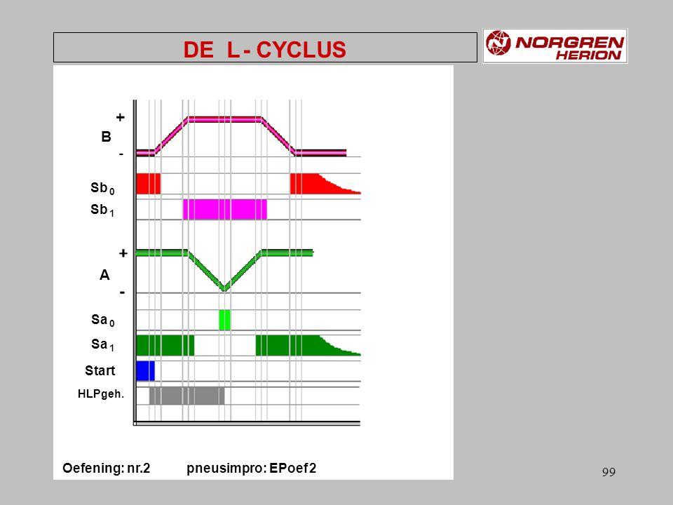98 grafcet DE L - CYCLUS Oefening: nr.2 pneusimpro: EPoef 2 B +A –A +B -B +A –A +B - Sb 1 Sa 1 Sa 0 Start & Sb 0