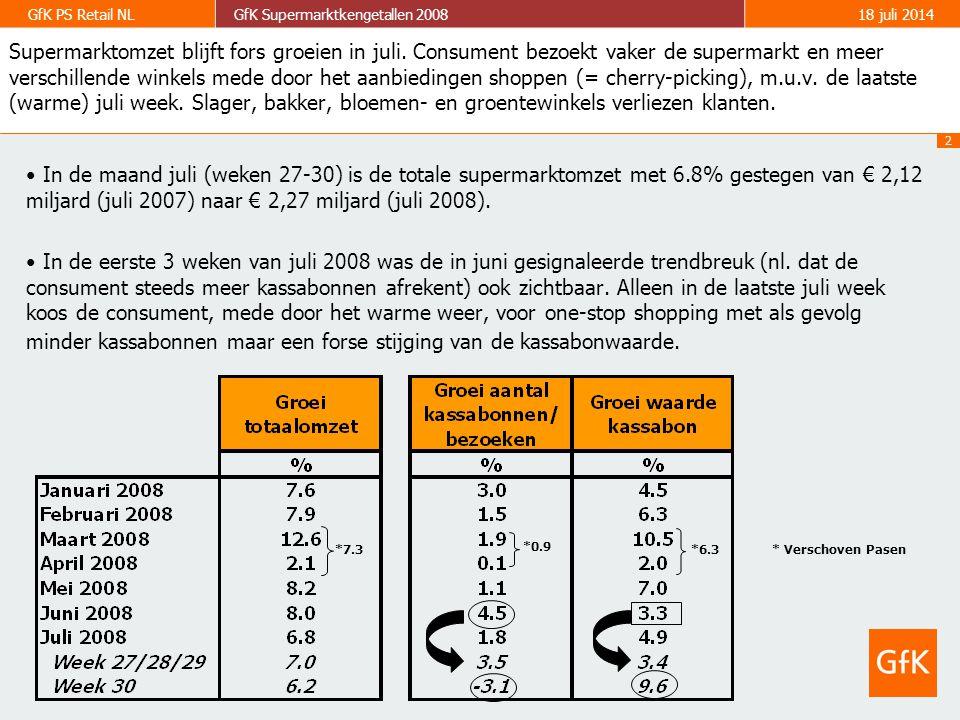 3 GfK PS Retail NLGfK Supermarktkengetallen 200818 juli 2014 Supermarktomzet blijft fors groeien in juli.