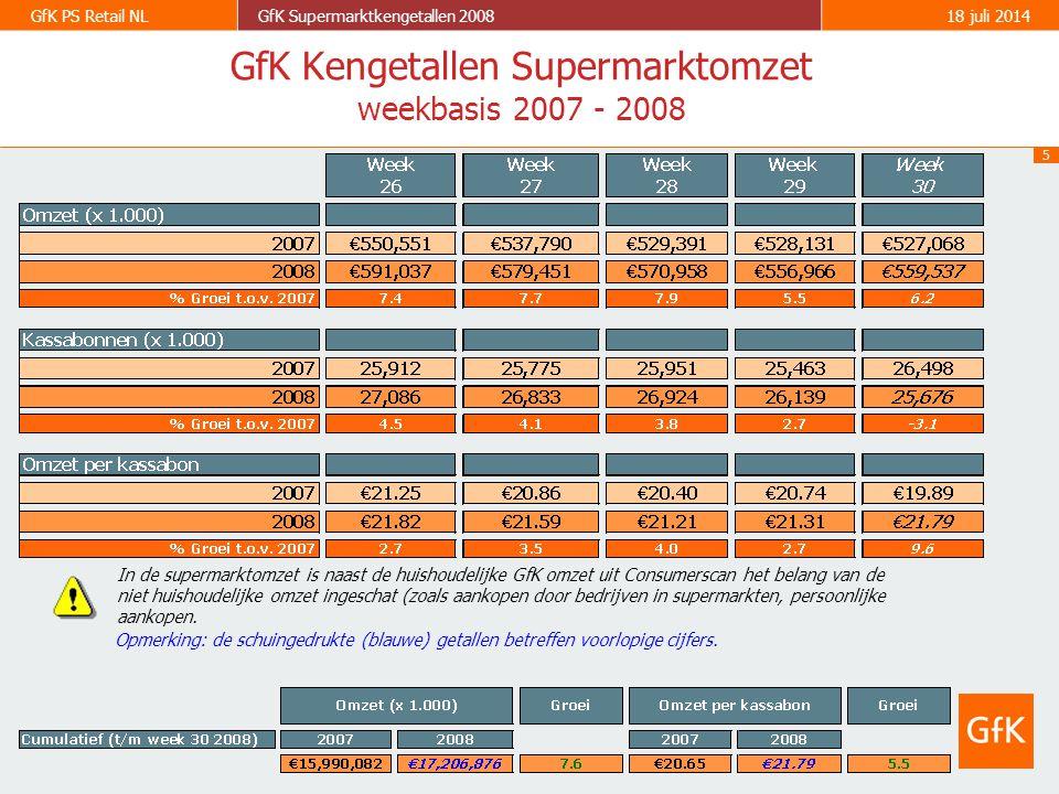6 GfK PS Retail NLGfK Supermarktkengetallen 200818 juli 2014 2003 2004 2005 2006 2003 2004 2005 2006 - 2.4% + 0.2% + 4.3% + 0.1% + 0.2% + 3.9% Historie supermarktomzetten (€) Historie bedrag per kassabon (€) Ontwikkeling in de tijd Jaarbasis 2007 + 4.0% 2007 + 2.7%