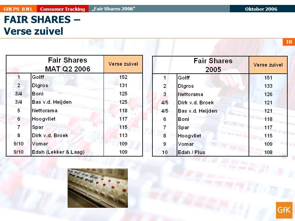 """Oktober 2006 Consumer TrackingGfK PS B N L """"Fair Shares 2006"""" 10 FAIR SHARES – Verse zuivel"""