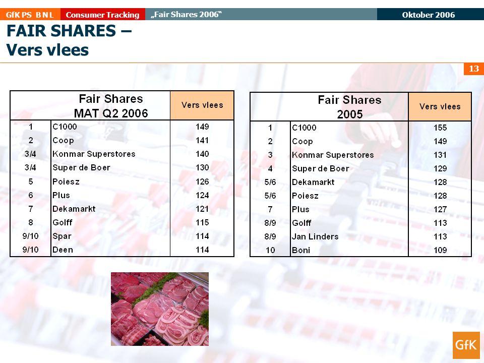 """Oktober 2006 Consumer TrackingGfK PS B N L """"Fair Shares 2006"""" 13 FAIR SHARES – Vers vlees"""
