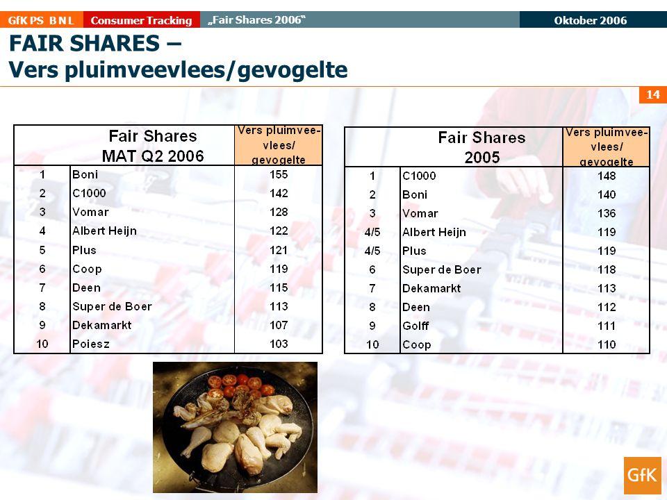 "Oktober 2006 Consumer TrackingGfK PS B N L ""Fair Shares 2006"" 14 FAIR SHARES – Vers pluimveevlees/gevogelte"