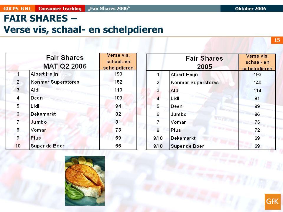"""Oktober 2006 Consumer TrackingGfK PS B N L """"Fair Shares 2006"""" 15 FAIR SHARES – Verse vis, schaal- en schelpdieren"""