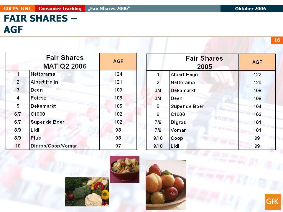 """Oktober 2006 Consumer TrackingGfK PS B N L """"Fair Shares 2006"""" 16 FAIR SHARES – AGF"""