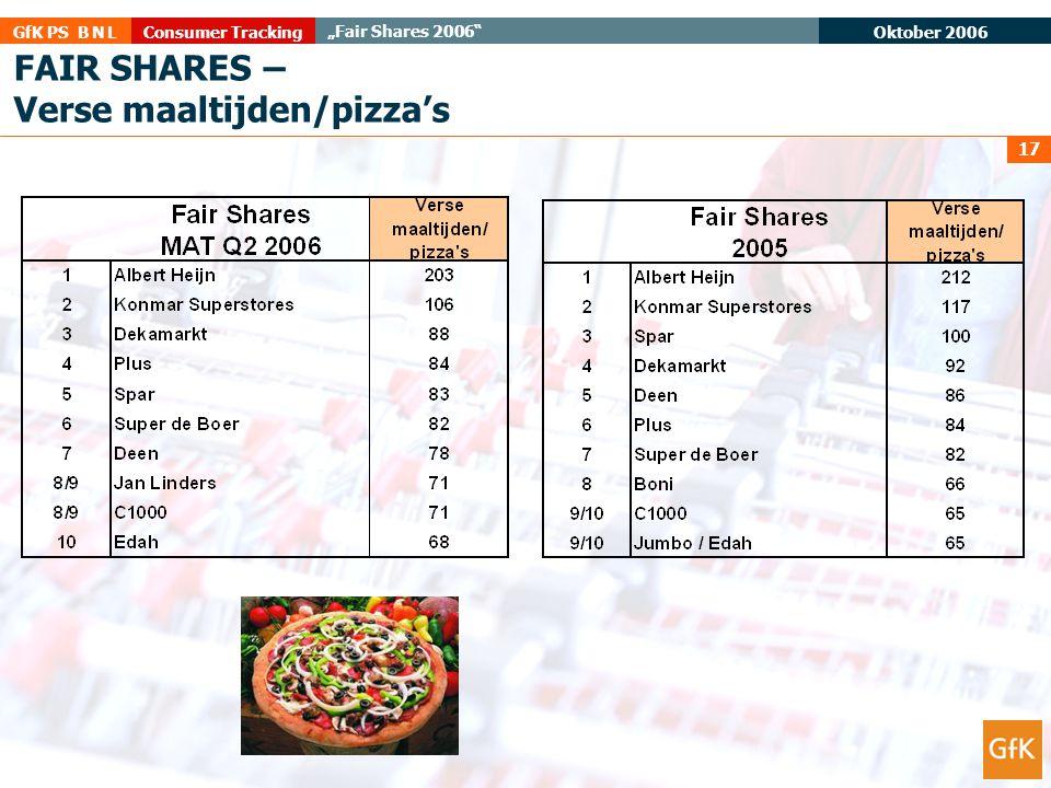 "Oktober 2006 Consumer TrackingGfK PS B N L ""Fair Shares 2006"" 17 FAIR SHARES – Verse maaltijden/pizza's"