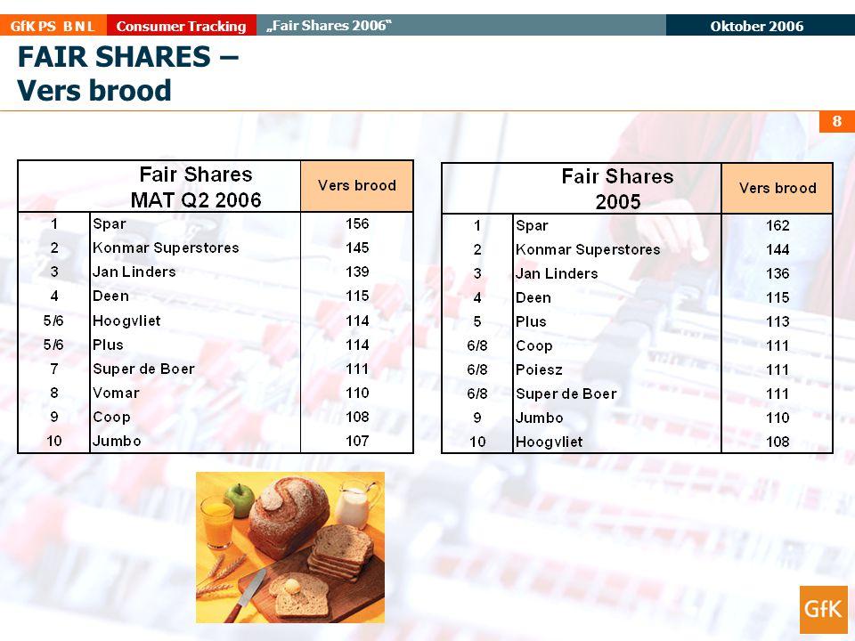 """Oktober 2006 Consumer TrackingGfK PS B N L """"Fair Shares 2006"""" 8 FAIR SHARES – Vers brood"""