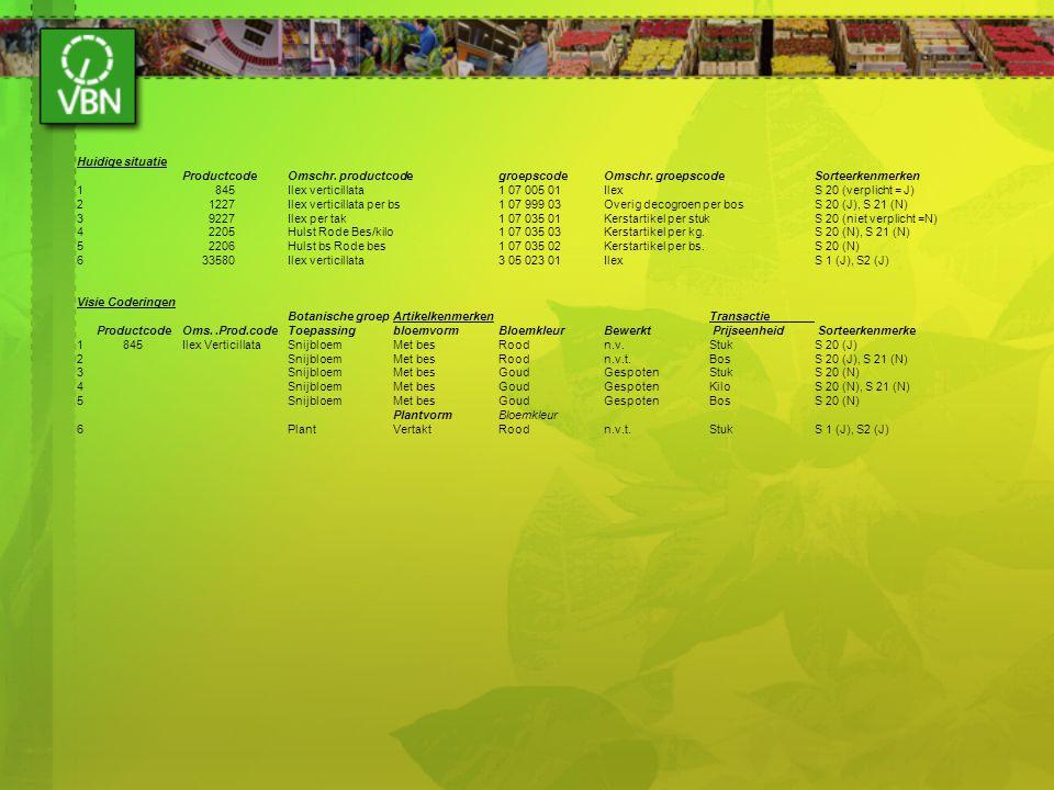 Huidige situatie ProductcodeOmschr. productcodegroepscodeOmschr. groepscodeSorteerkenmerken 1 845Ilex verticillata1 07 005 01IlexS 20 (verplicht = J)