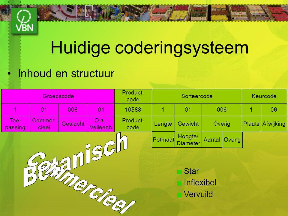 Huidige coderingsysteem Inhoud en structuur Star Inflexibel Vervuild Toe- passing Commer- cieel Geslacht O.a., Veileenh. 10100601 Groepscode Product-