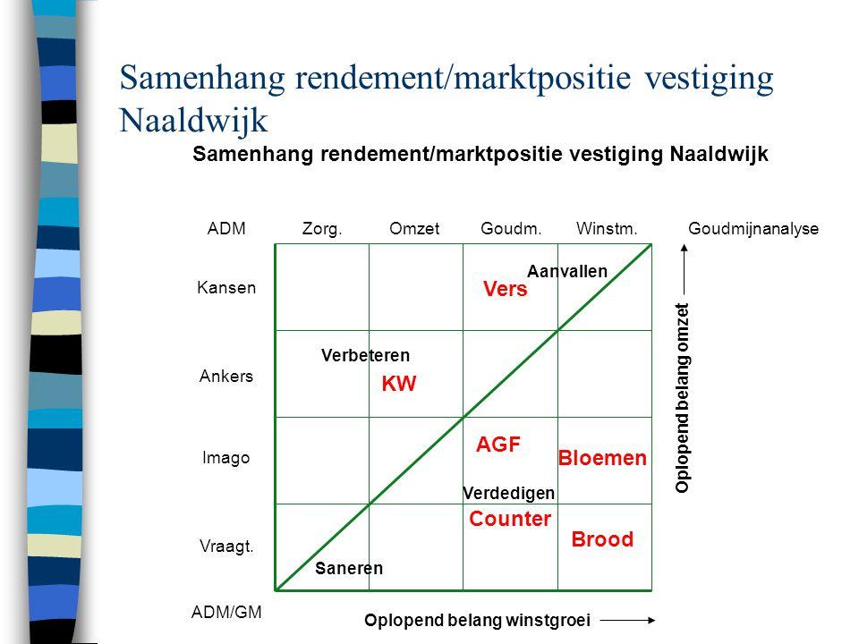 Samenhang rendement/marktpositie vestiging Naaldwijk Saneren Verdedigen Aanvallen Verbeteren Zorg.OmzetGoudm.Winstm.ADM Kansen Ankers Imago Vraagt.