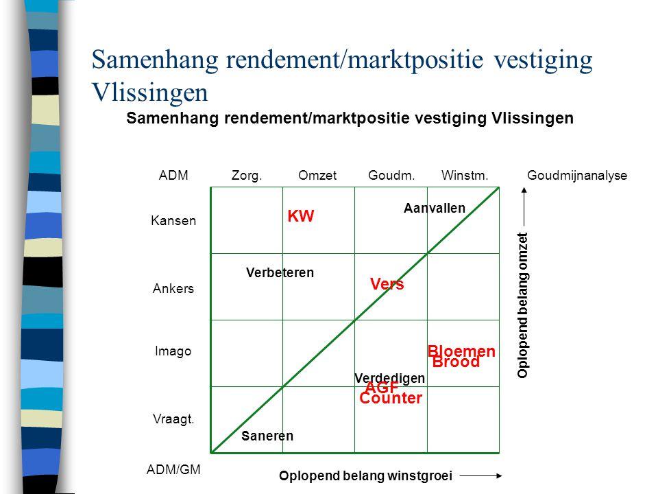 Samenhang rendement/marktpositie vestiging Vlissingen Saneren Verdedigen Aanvallen Verbeteren Zorg.OmzetGoudm.Winstm.ADM Kansen Ankers Imago Vraagt.