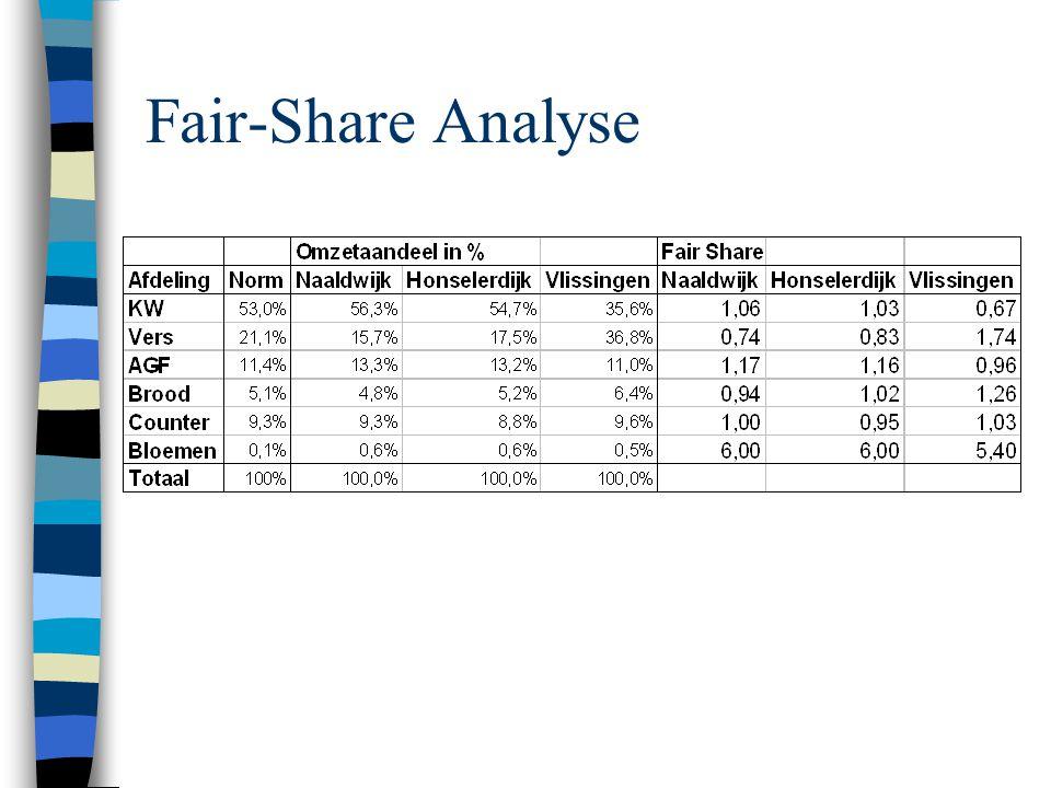 Fair-Share Analyse