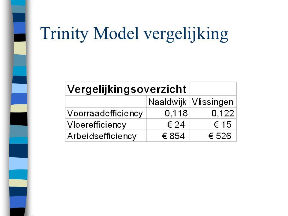 Trinity Model vergelijking
