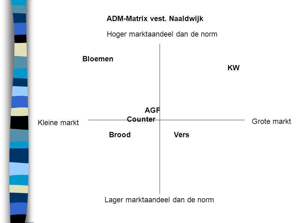 Kleine markt Hoger marktaandeel dan de norm Lager marktaandeel dan de norm Grote markt KW Vers AGF Brood Counter Bloemen ADM-Matrix vest.