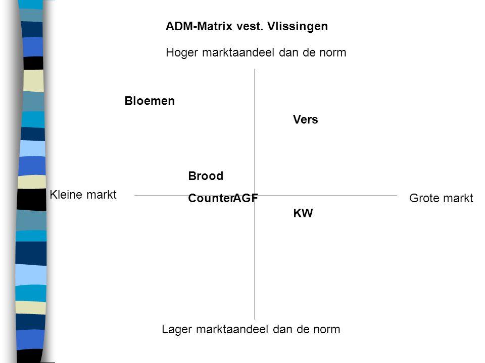 Omzet dominantie Winstbijdrage KW Vers AGF Brood Counter Bloemen Goudmijn-analyse vest. Naaldwijk