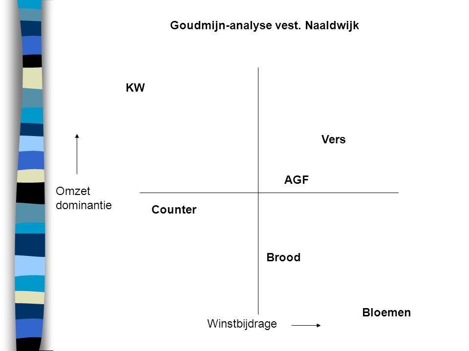 Omzet dominantie Winstbijdrage KW Vers AGF Brood Counter Bloemen Goudmijn-analyse vest. Vlissingen