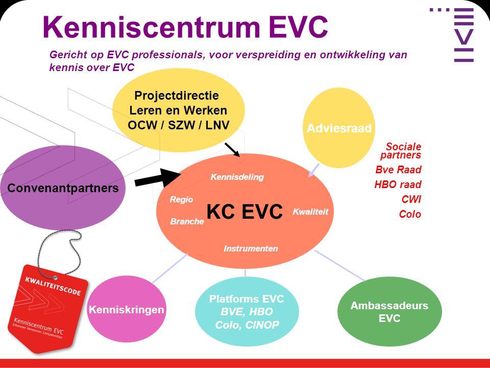 Kenniscentrum EVC Gericht op EVC professionals, voor verspreiding en ontwikkeling van kennis over EVC KC EVC Regio Kwaliteit Branche Instrumenten Kennisdeling Platforms EVC BVE, HBO Colo, CINOP Ambassadeurs EVC Convenantpartners Kenniskringen Projectdirectie Leren en Werken OCW / SZW / LNV Adviesraad Sociale partners Bve Raad HBO raad CWI Colo