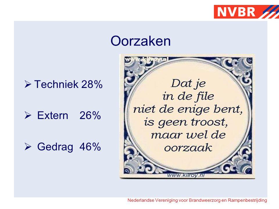 Nederlandse Vereniging voor Brandweerzorg en Rampenbestrijding Oorzaken  Techniek 28%  Extern26%  Gedrag46%
