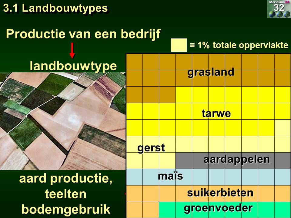Productie van een bedrijf Teeltdiagram landbouwtype aard productie, teelten bodemgebruik = 1% totale oppervlakte 32 3.1 Landbouwtypes grasland tarwe g