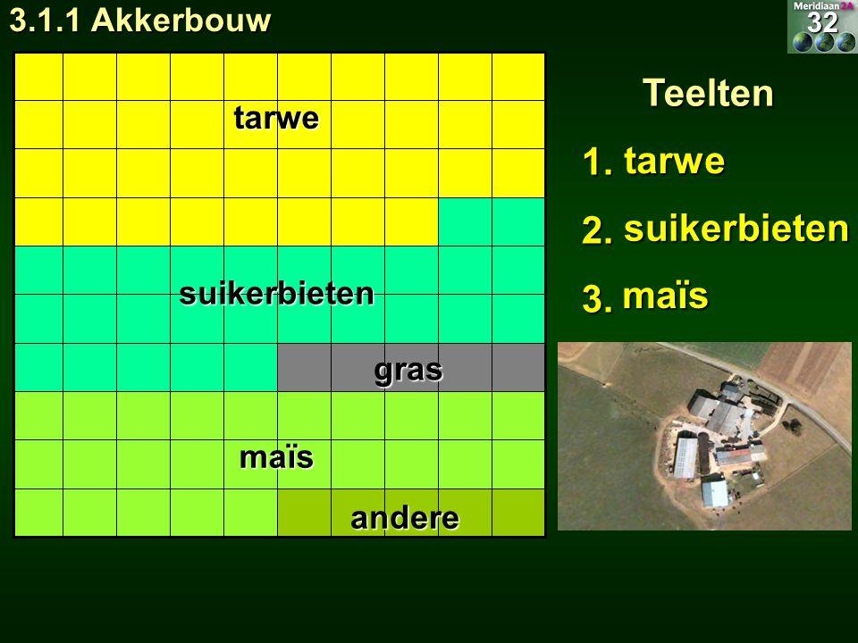 suikerbieten maïs tarwe suikerbieten gras maïs andere32 Teelten1.2.3. tarwe