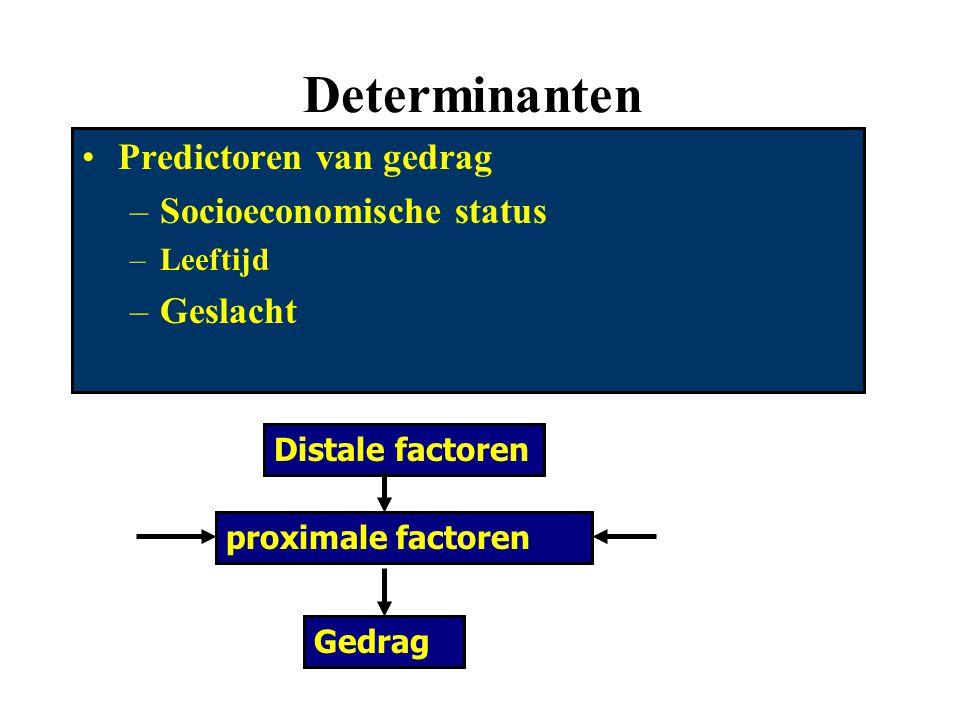 Determinanten Predictoren van gedrag –Socioeconomische status –Leeftijd –Geslacht Distale factoren proximale factoren Gedrag