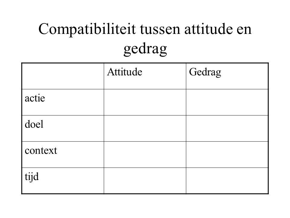 Compatibiliteit tussen attitude en gedrag AttitudeGedrag actie doel context tijd