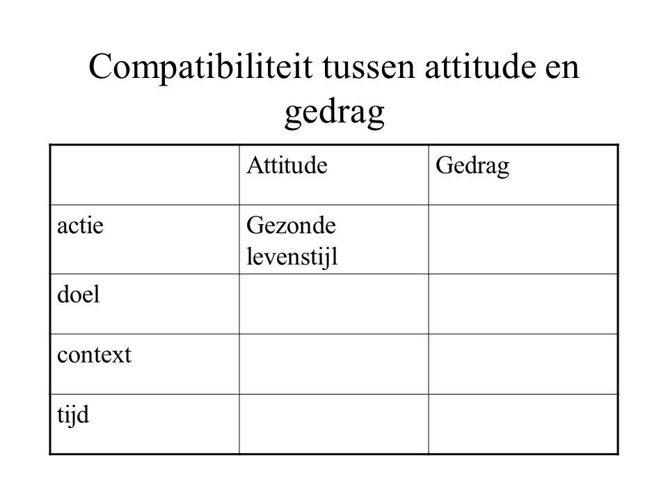 Compatibiliteit tussen attitude en gedrag AttitudeGedrag actieGezonde levenstijl doel context tijd