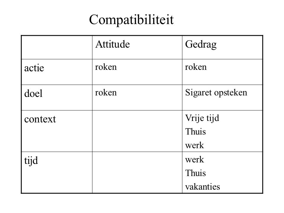 Compatibiliteit AttitudeGedrag actie roken doel rokenSigaret opsteken context Vrije tijd Thuis werk tijd werk Thuis vakanties
