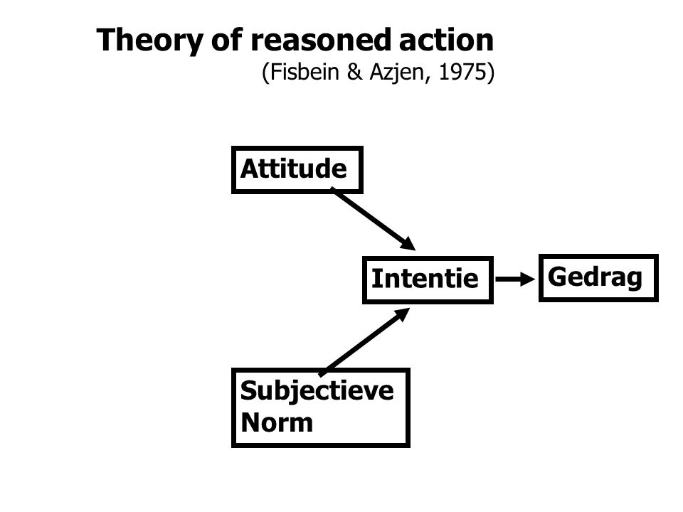 Theory of reasoned action (Fisbein & Azjen, 1975) Gedrag Intentie Attitude Subjectieve Norm