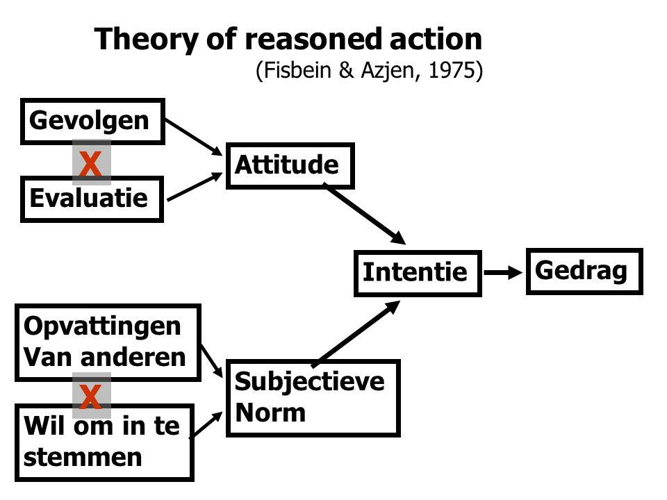 Theory of reasoned action (Fisbein & Azjen, 1975) Gedrag Intentie Attitude Subjectieve Norm Gevolgen Evaluatie Opvattingen Van anderen Wil om in te stemmen X X