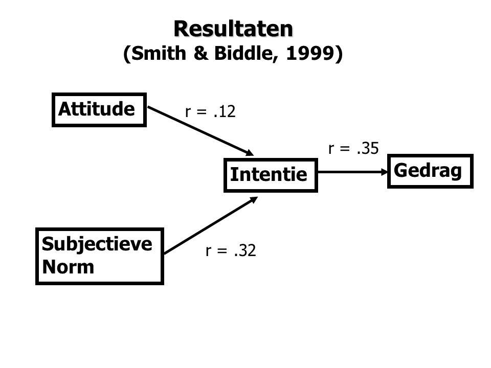 Resultaten (Smith & Biddle, 1999) Gedrag Intentie Attitude Subjectieve Norm r =.35 r =.12 r =.32