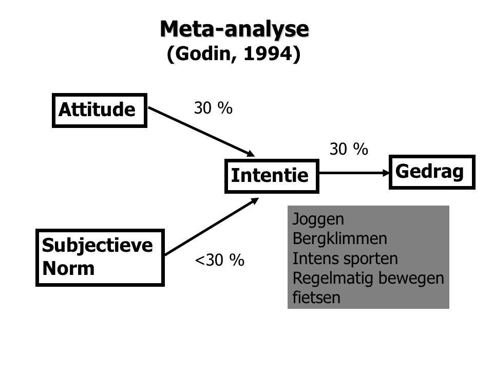 Meta-analyse (Godin, 1994) Gedrag Intentie Attitude Subjectieve Norm 30 % Joggen Bergklimmen Intens sporten Regelmatig bewegen fietsen 30 % <30 %